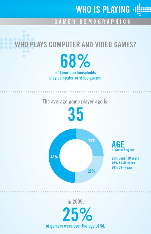 ESA's Gaming Demographics