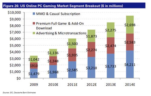 US Online PC Gaming Segment Breakout